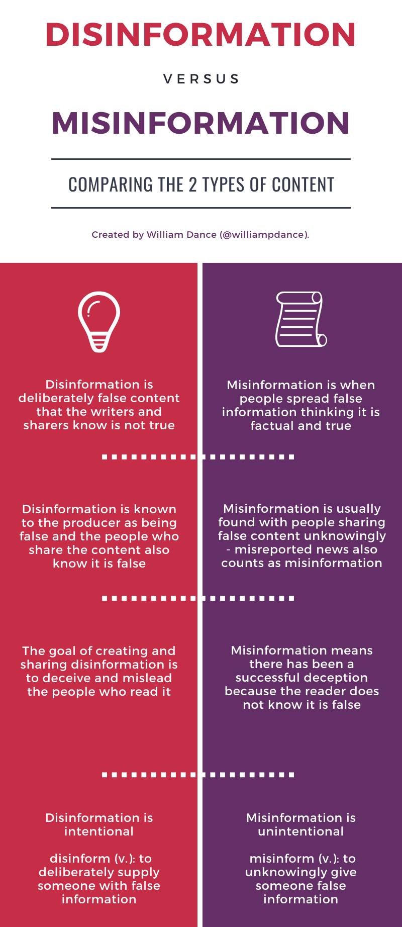 An infographic explaining the key differences between disinformation and misinformation